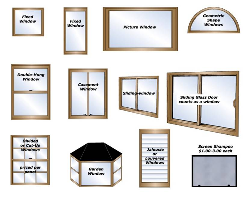 types of window glass plane glass below is the bpi standard table for default window values showing uvalues and solar heat gain coefficient shgc most of types window fenestration efficiences certification online
