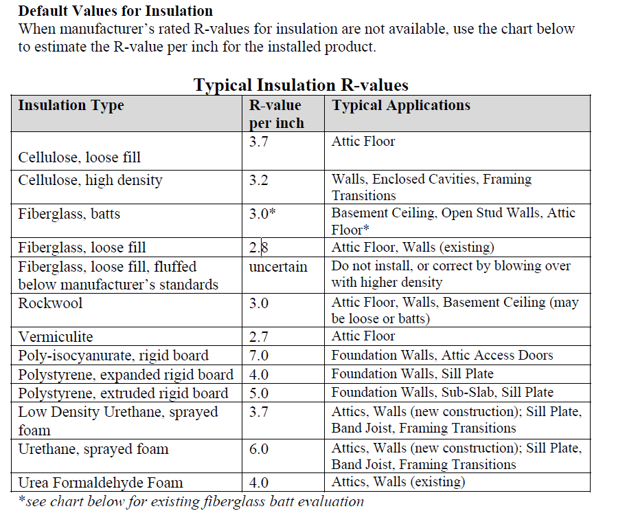 insulation applications insulation types and r values for